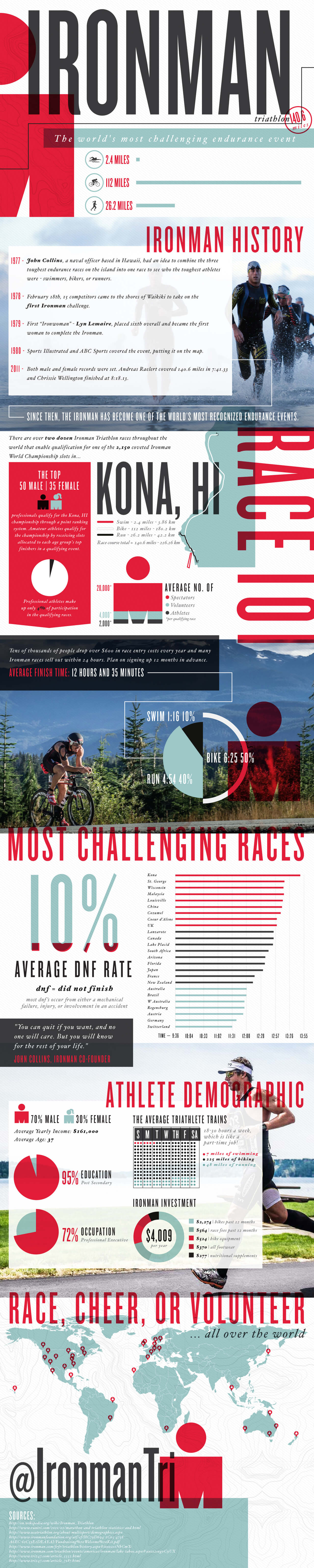 Best Infographics: Ironman Triathlon