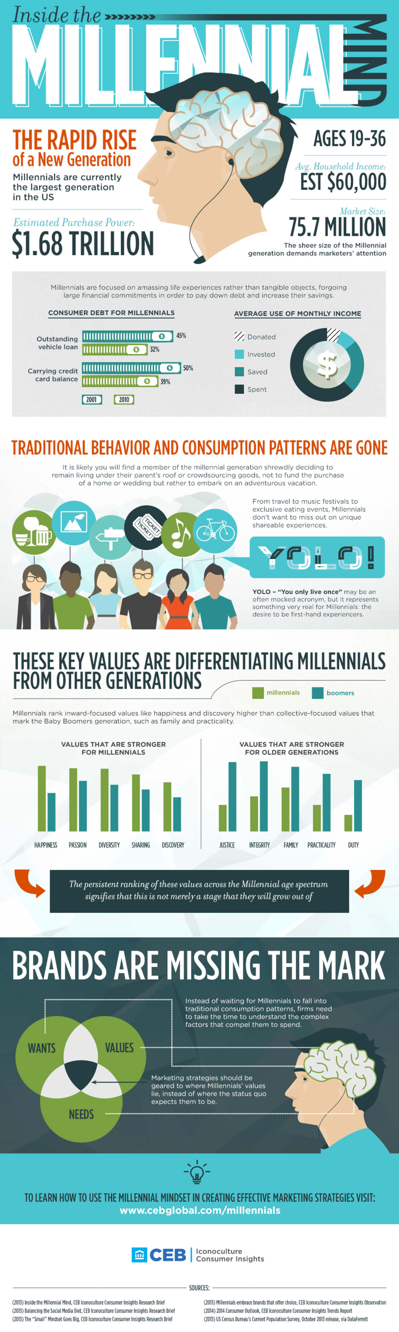 Best Infographics: Inside The Millennial Mind