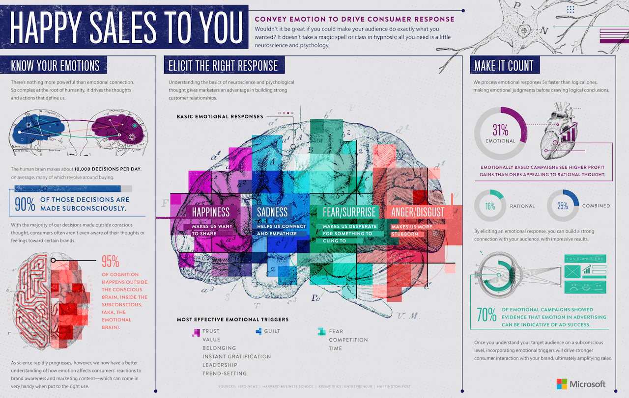 Best Infographics: Happy Sales To You