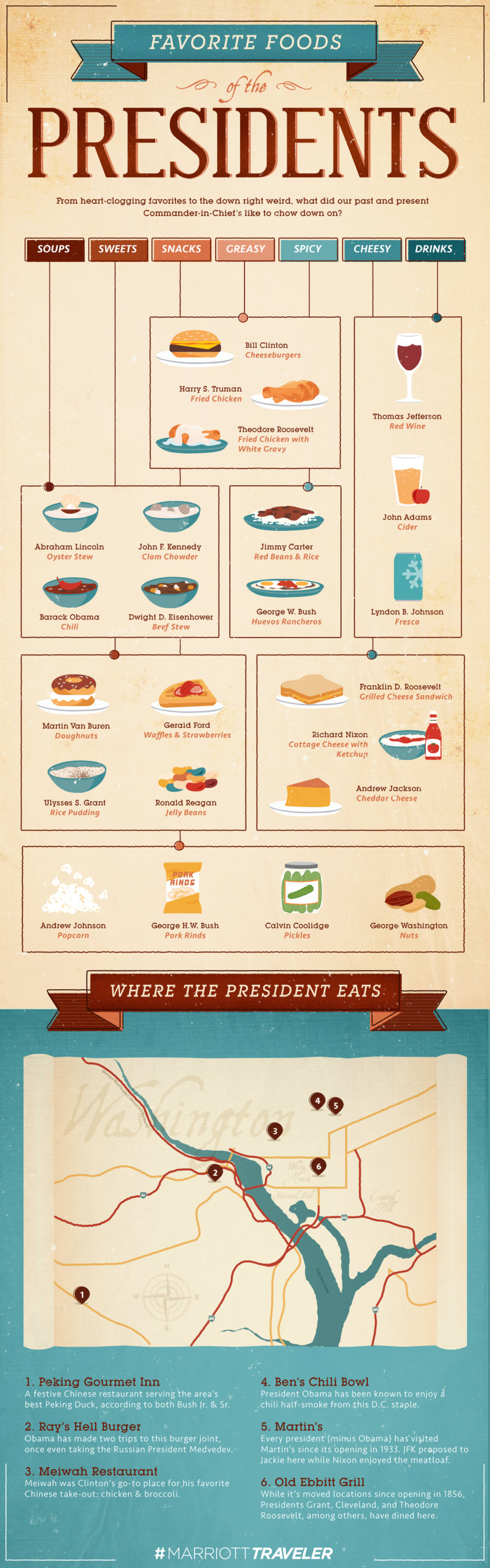 Best Infographics: Favorite Foods Of The U.S. Presidents