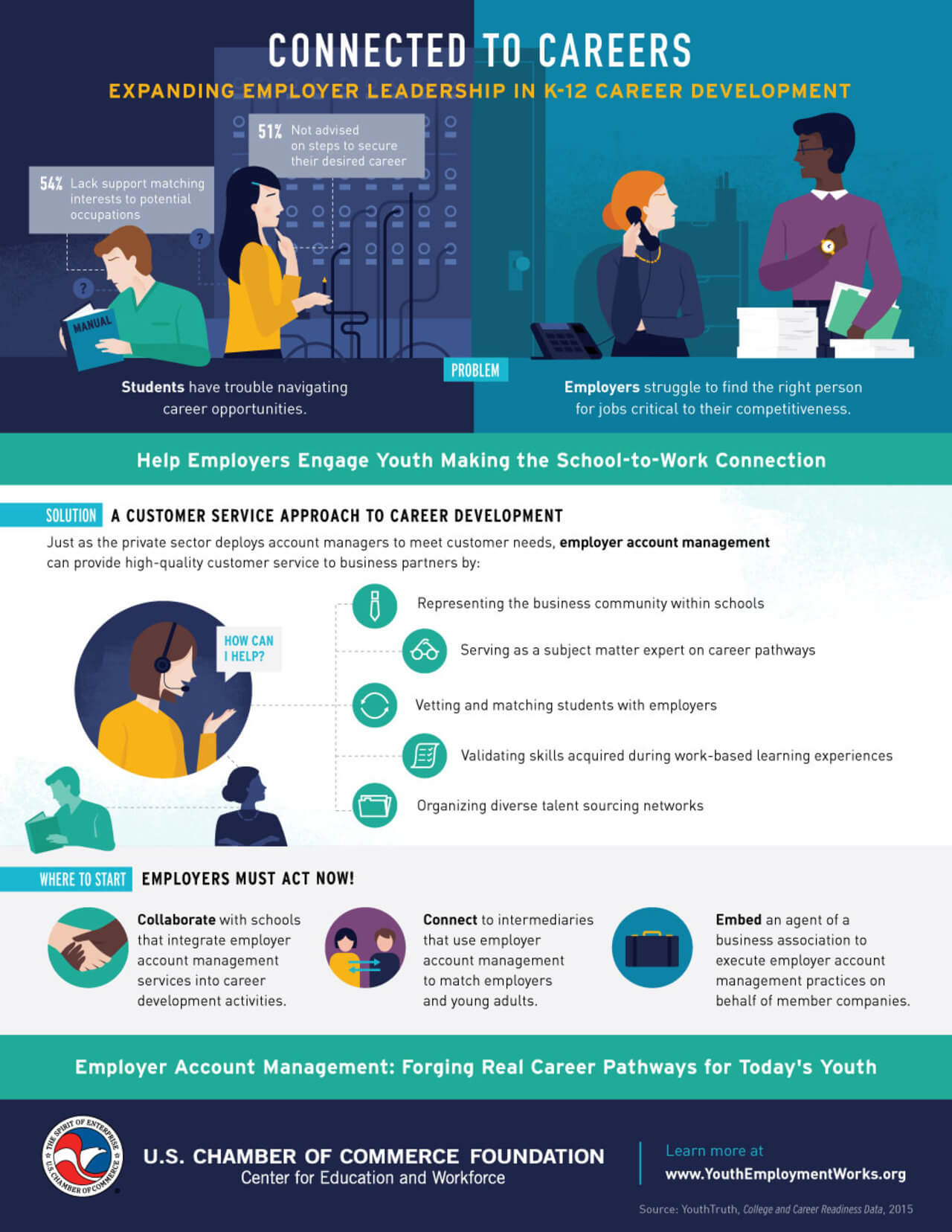 Best Infographics: Expanding Employer Leadership in Career Development