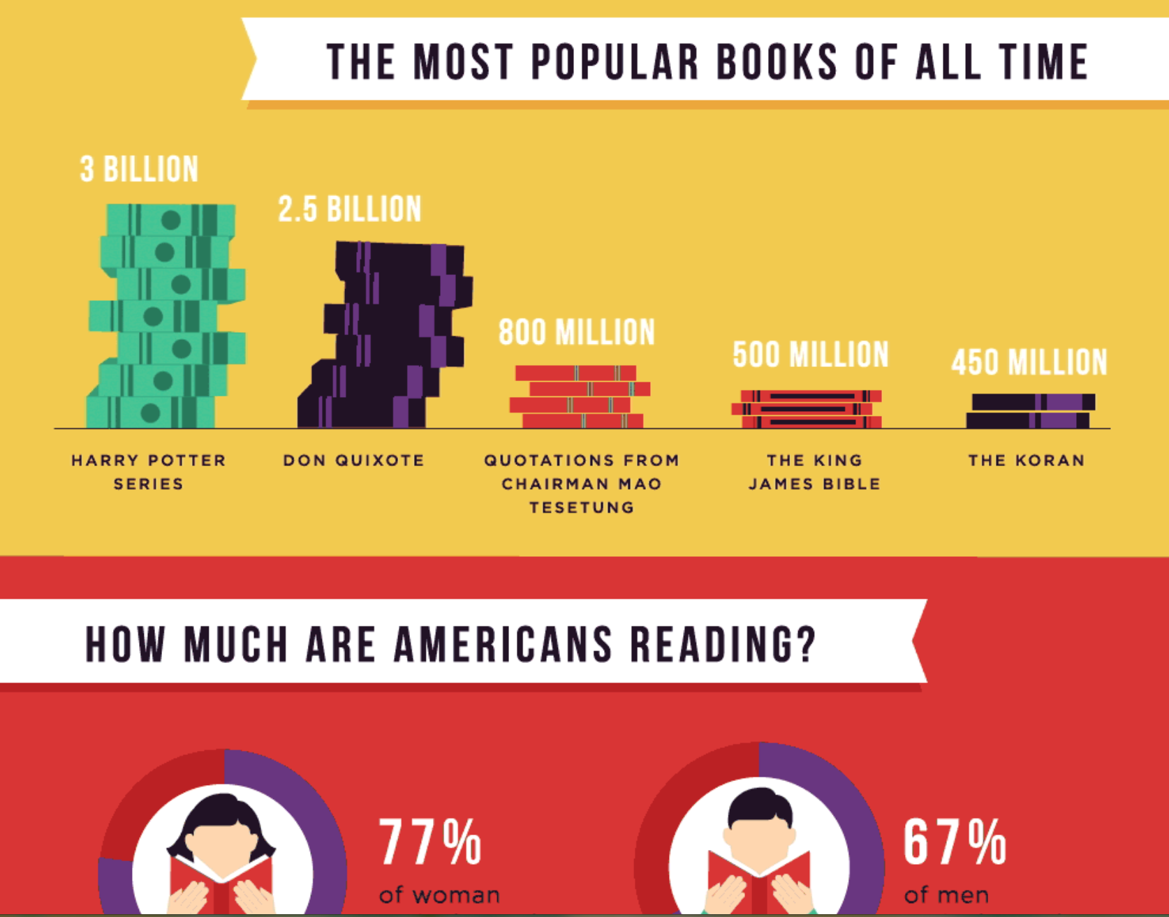 Get The Facts About Reading