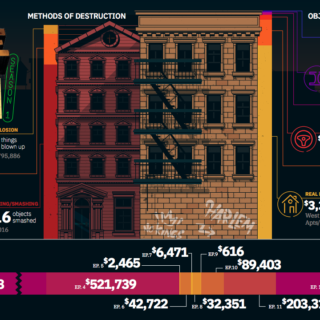 Luke Cage: Destruction by the Numbers