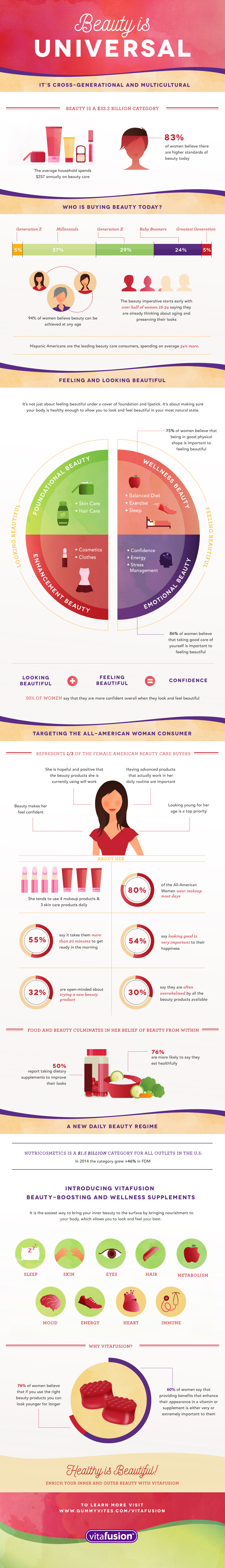 Beauty is Universal | Stats on the Beauty Industry Today