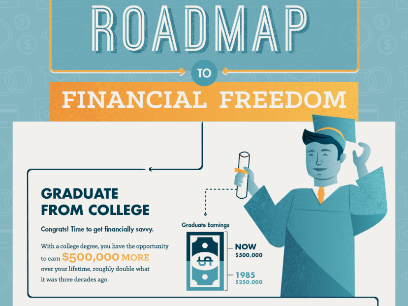 Millennial Roadmap to Financial Freedom