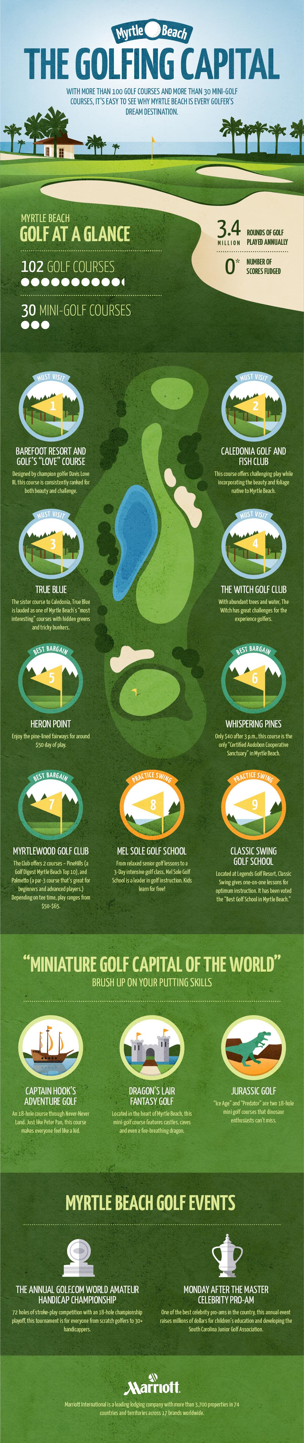 Myrtle Beach: The Golfing Capital