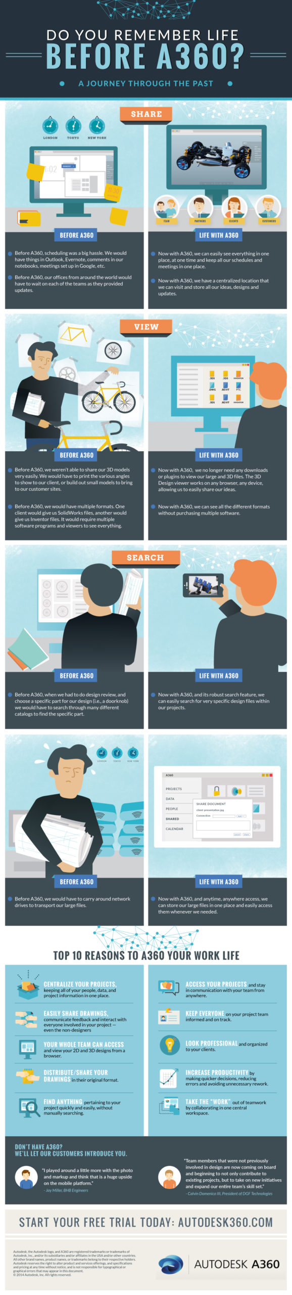 Life Before A360 Infographic